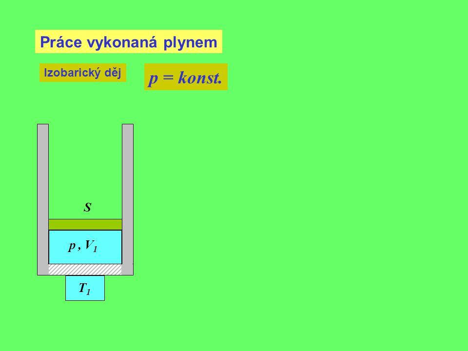 Práce vykonaná plynem Izobarický děj p = konst. S p , V1 T1