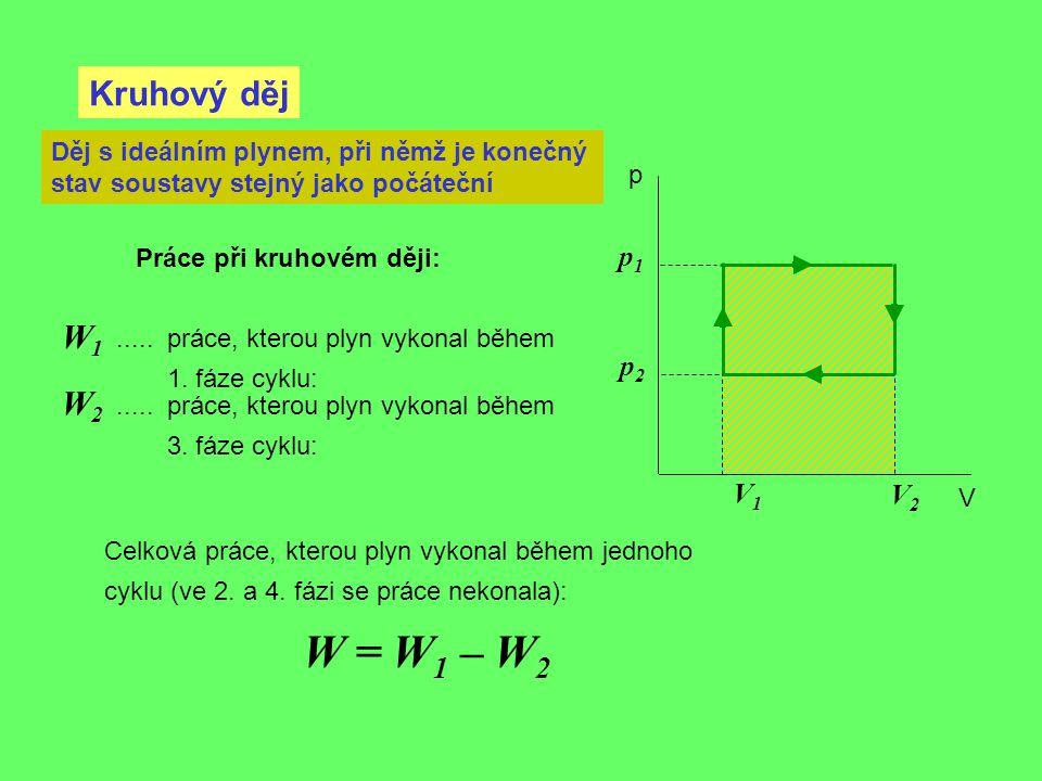 W = W1 – W2 Kruhový děj W1 W2 p1 p2 V1 V2