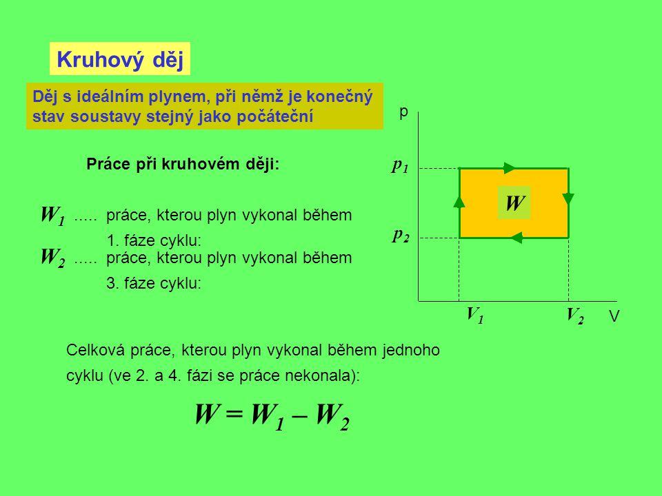 W = W1 – W2 Kruhový děj W W1 W2 p1 p2 V1 V2