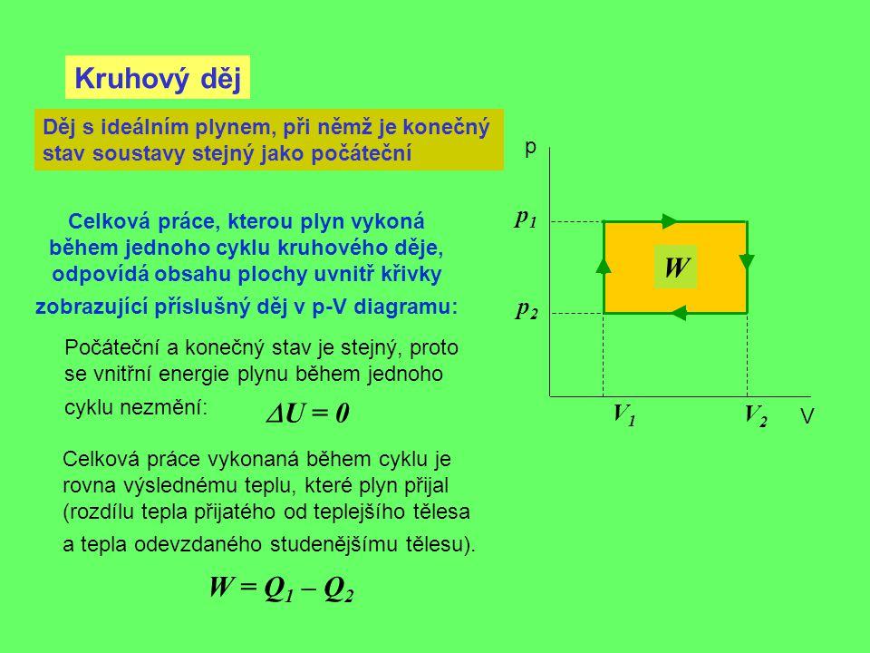 Kruhový děj W DU = 0 W = Q1 – Q2 p1 p2 V1 V2