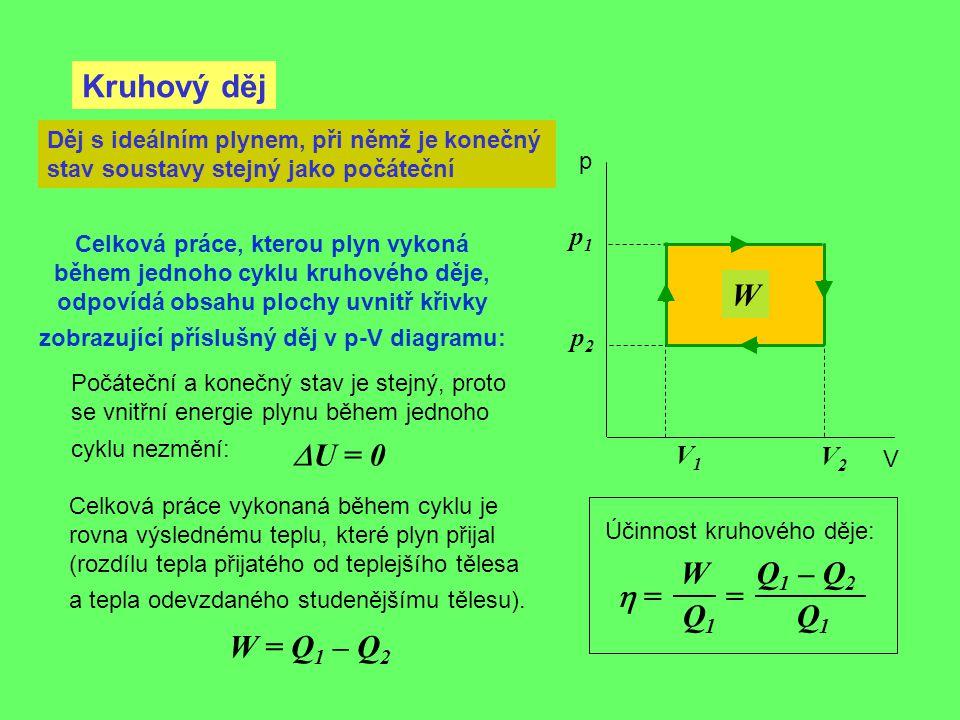 Kruhový děj W DU = 0 W Q1 – Q2 h = = Q1 Q1 W = Q1 – Q2 p1 p2 V1 V2