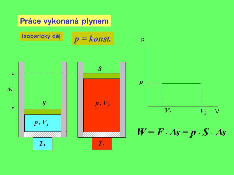 W = F · Ds = p · S · Ds p = konst. Práce vykonaná plynem S p S p , V2