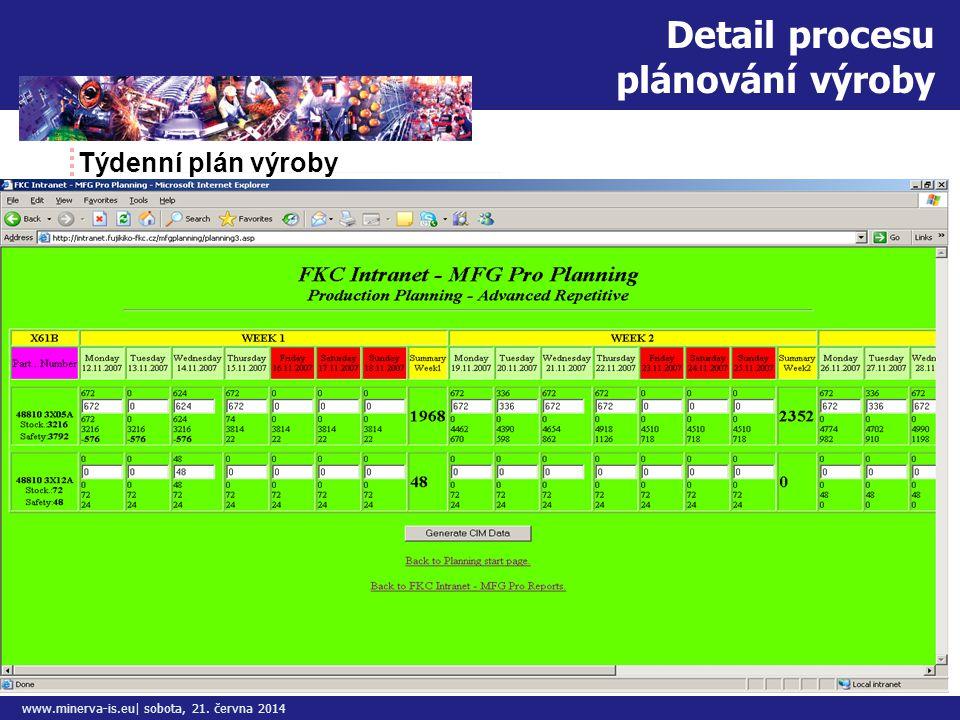 Detail procesu plánování výroby