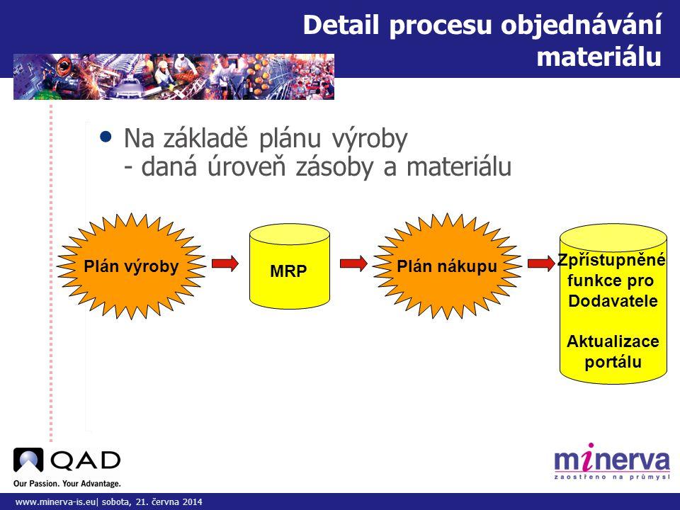Detail procesu objednávání materiálu