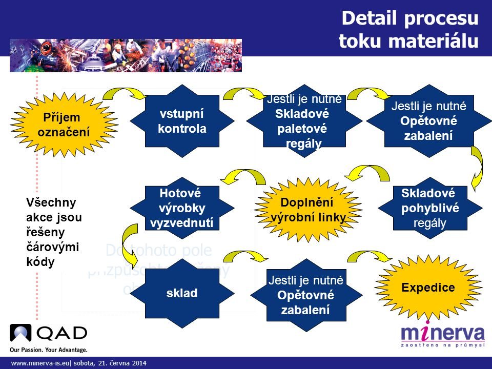 Detail procesu toku materiálu