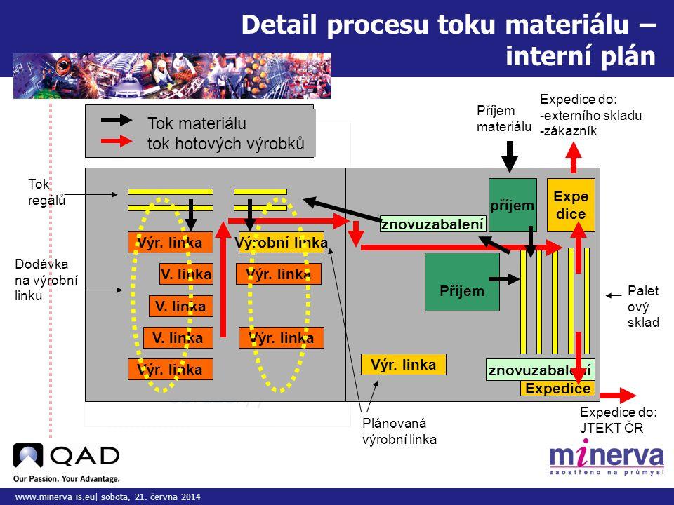 Detail procesu toku materiálu – interní plán