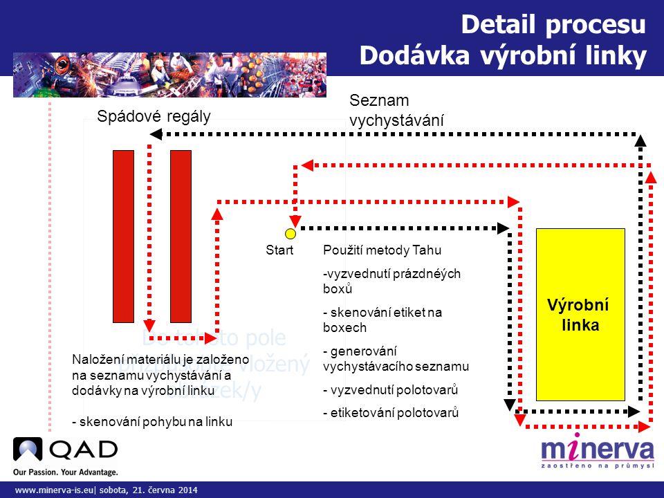 Detail procesu Dodávka výrobní linky