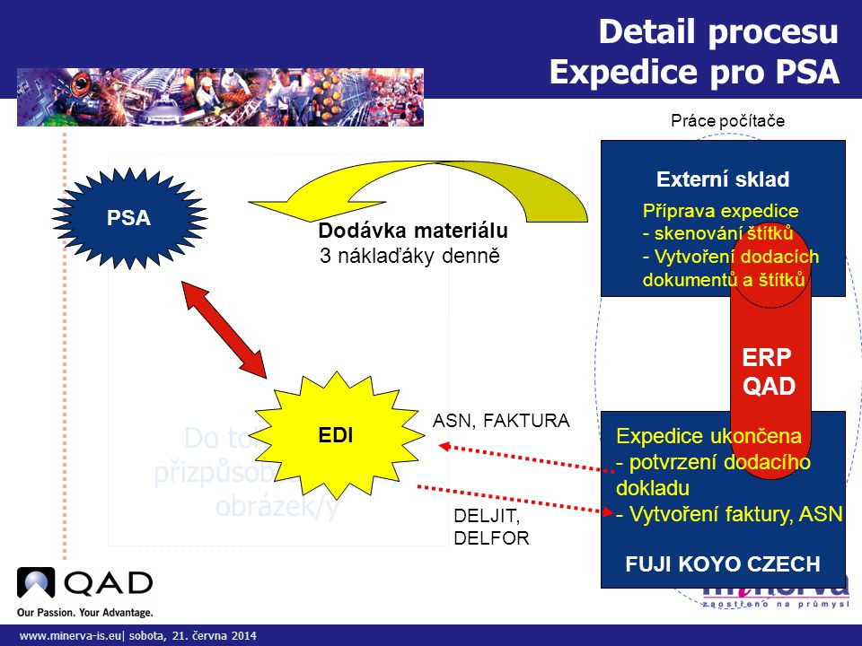 Detail procesu Expedice pro PSA