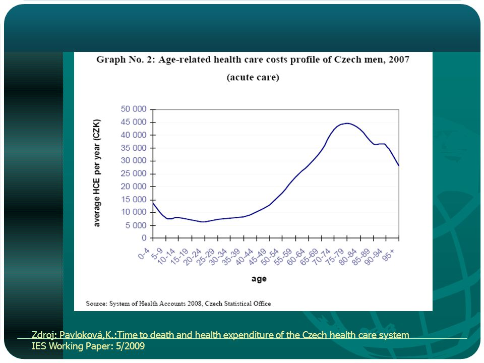 Zdroj: Pavloková,K.:Time to death and health expenditure of the Czech health care system IES Working Paper: 5/2009