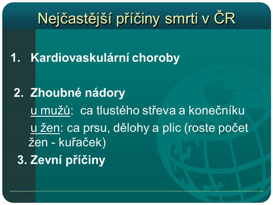 Nejčastější příčiny smrti v ČR