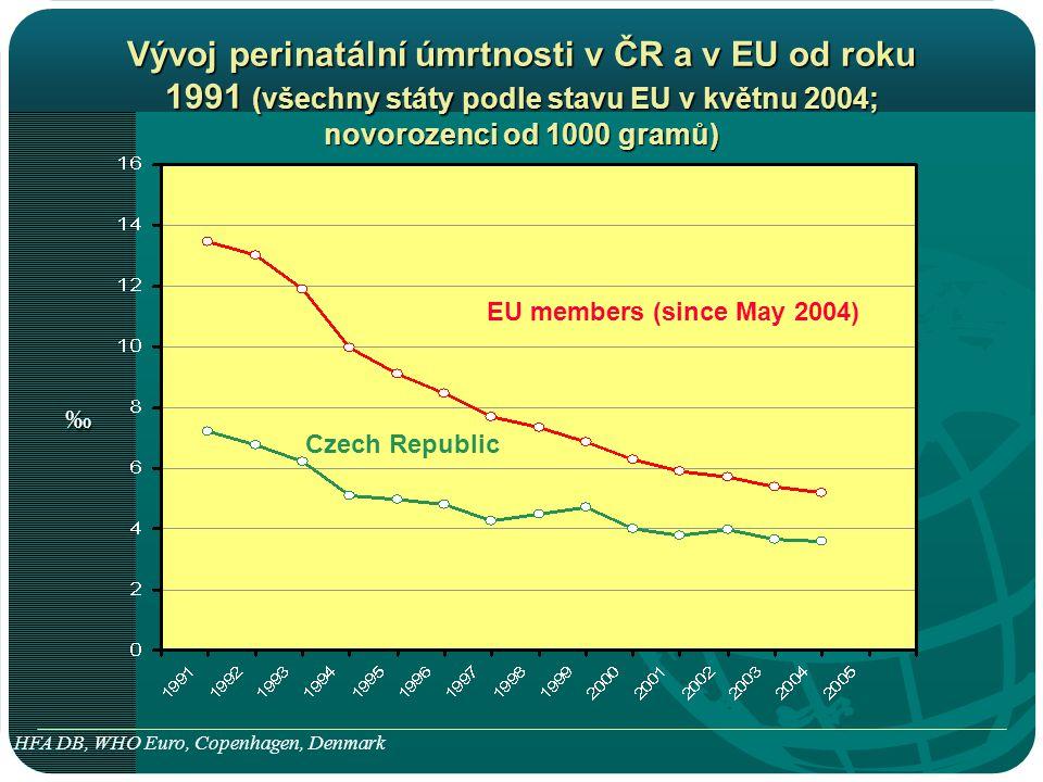 Vývoj perinatální úmrtnosti v ČR a v EU od roku 1991 (všechny státy podle stavu EU v květnu 2004; novorozenci od 1000 gramů)