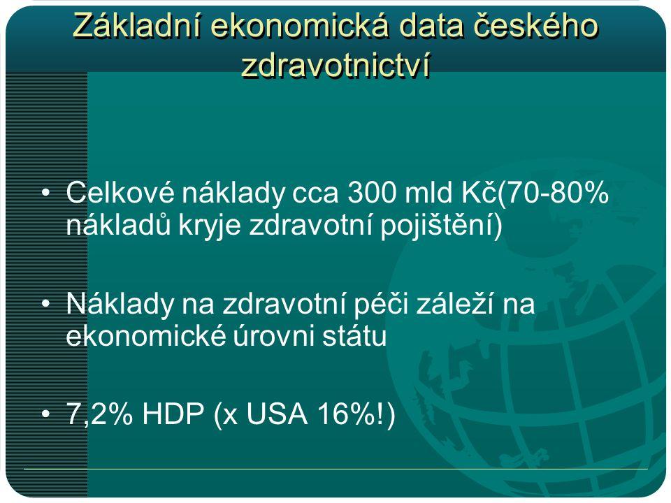 Základní ekonomická data českého zdravotnictví