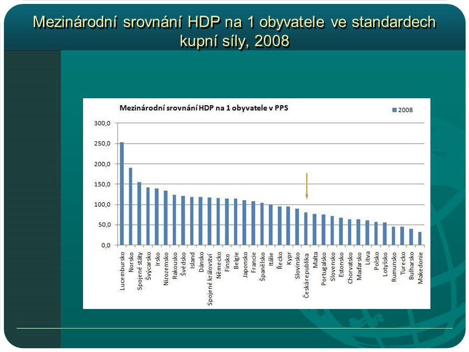 Mezinárodní srovnání HDP na 1 obyvatele ve standardech kupní síly, 2008
