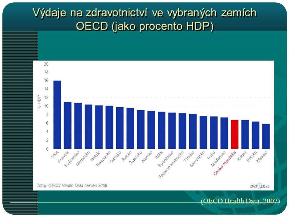 Výdaje na zdravotnictví ve vybraných zemích OECD (jako procento HDP)