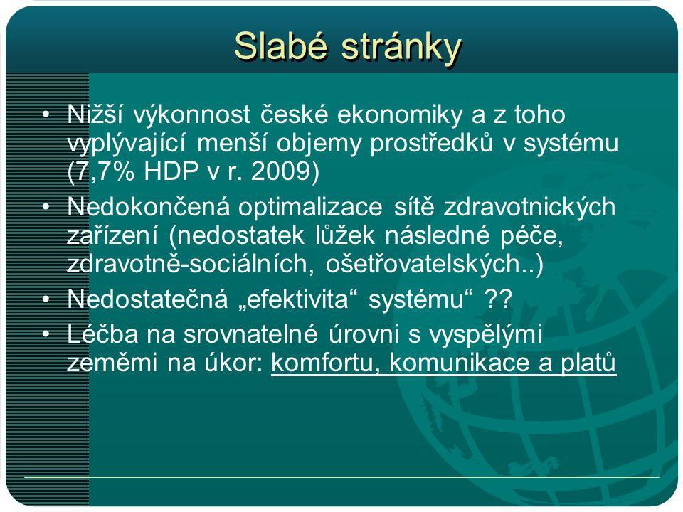 Slabé stránky Nižší výkonnost české ekonomiky a z toho vyplývající menší objemy prostředků v systému (7,7% HDP v r. 2009)