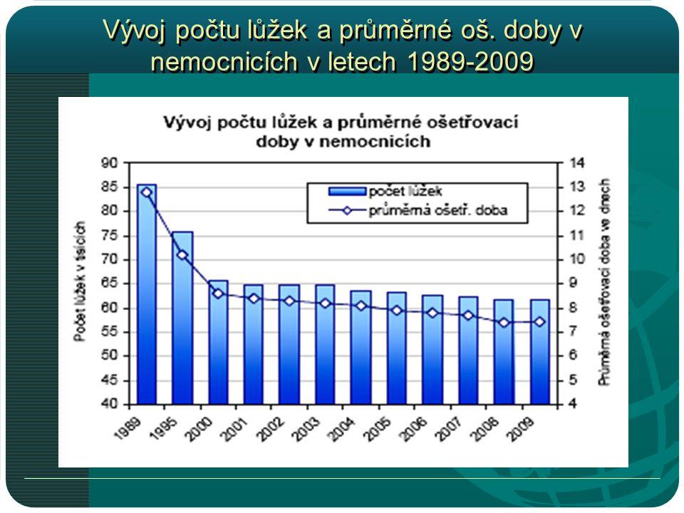 Vývoj počtu lůžek a průměrné oš. doby v nemocnicích v letech 1989-2009
