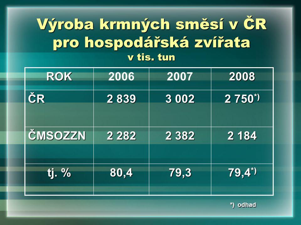 Výroba krmných směsí v ČR pro hospodářská zvířata v tis. tun