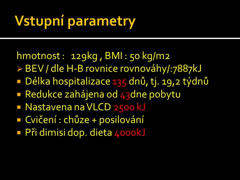 Vstupní parametry hmotnost : 129kg , BMI : 50 kg/m2