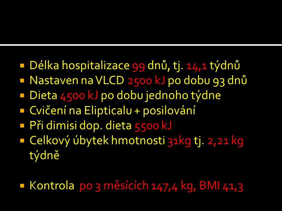 Délka hospitalizace 99 dnů, tj. 14,1 týdnů