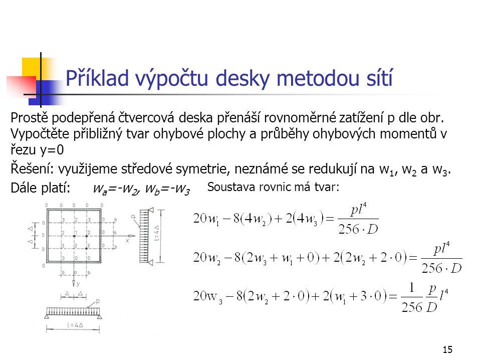 Příklad výpočtu desky metodou sítí