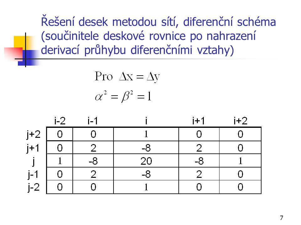 Řešení desek metodou sítí, diferenční schéma (součinitele deskové rovnice po nahrazení derivací průhybu diferenčními vztahy)