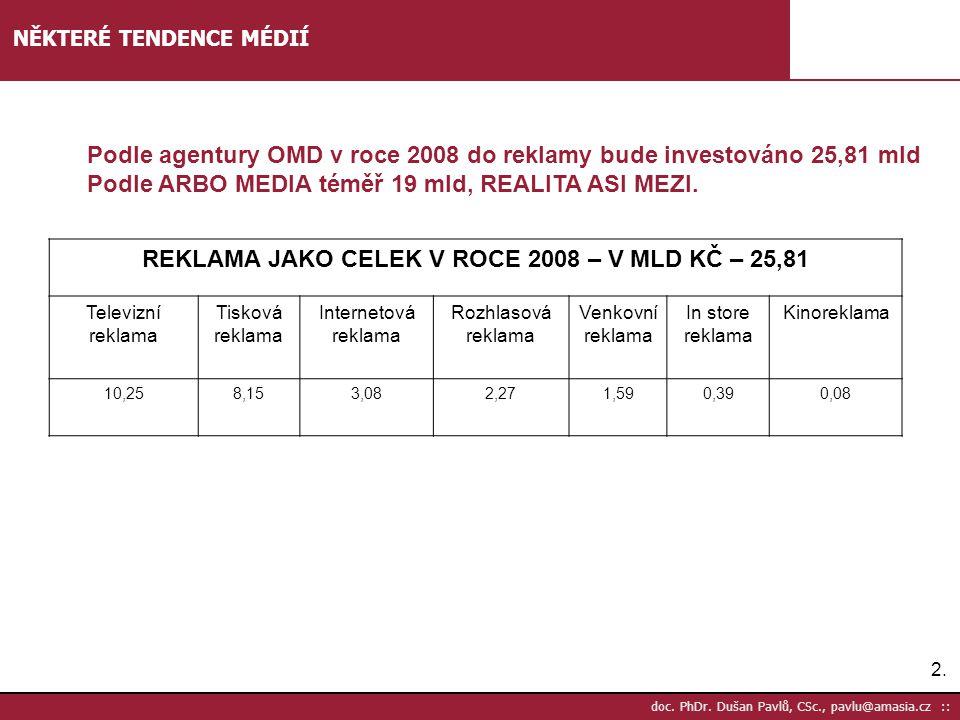 REKLAMA JAKO CELEK V ROCE 2008 – V MLD KČ – 25,81