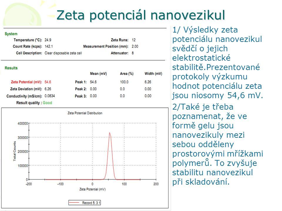 Zeta potenciál nanovezikul