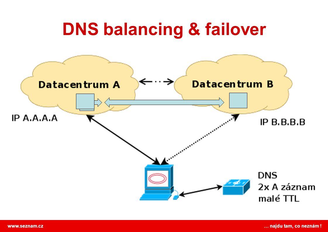 DNS balancing & failover