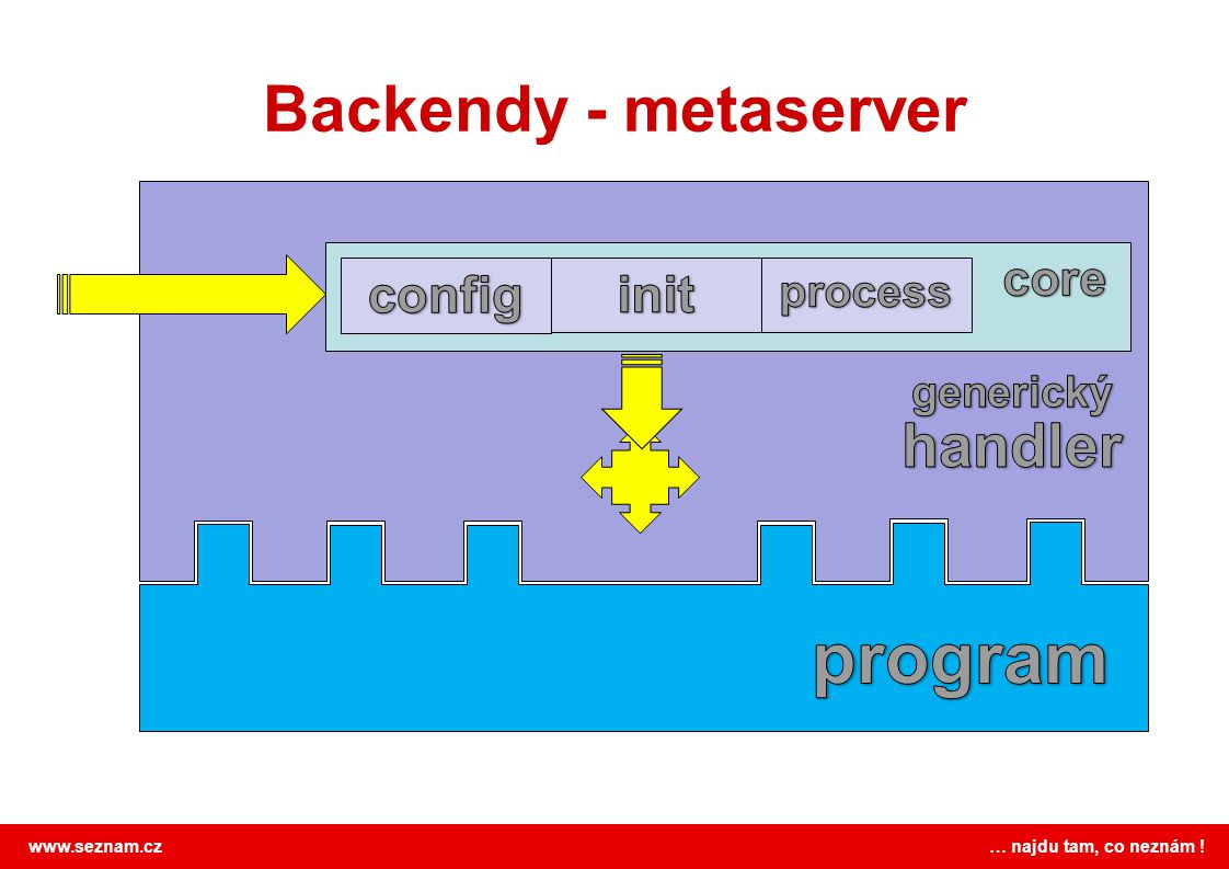 program Backendy - metaserver handler config init core process