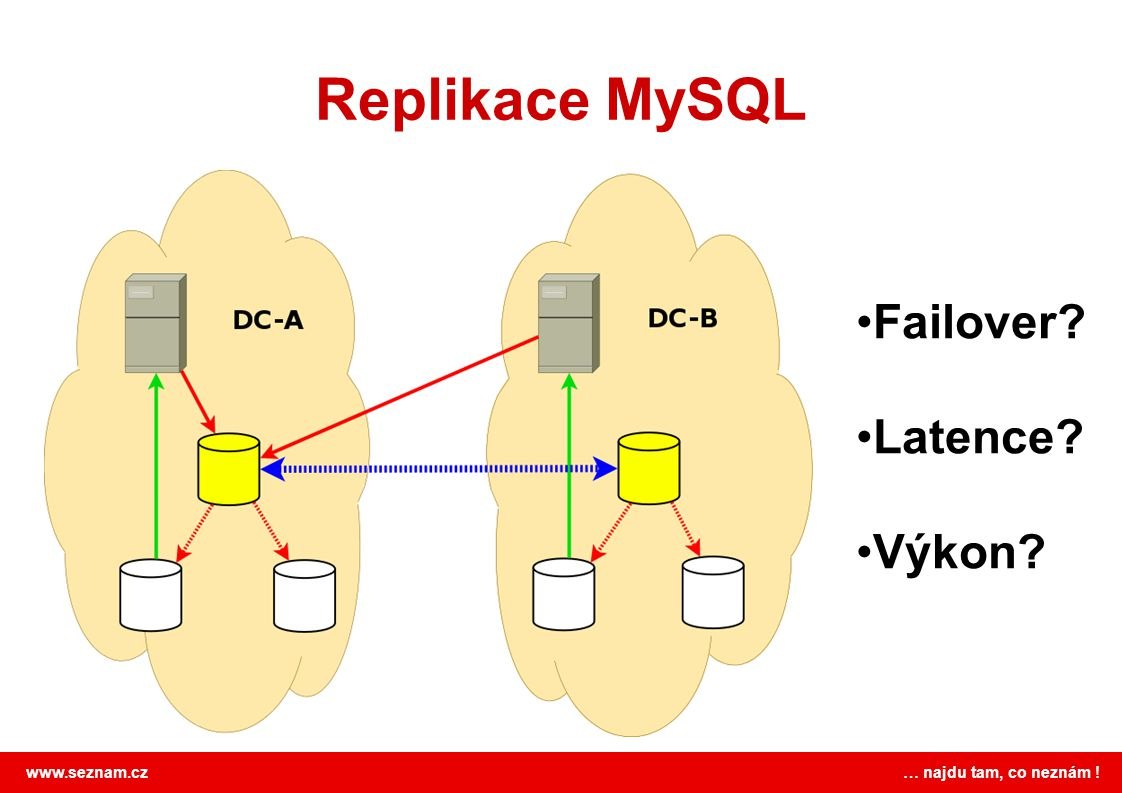 Replikace MySQL Failover Latence Výkon