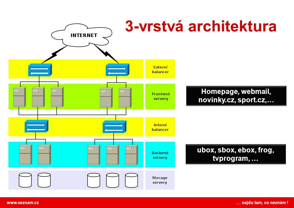 3-vrstvá architektura Homepage, webmail, novinky.cz, sport.cz,…