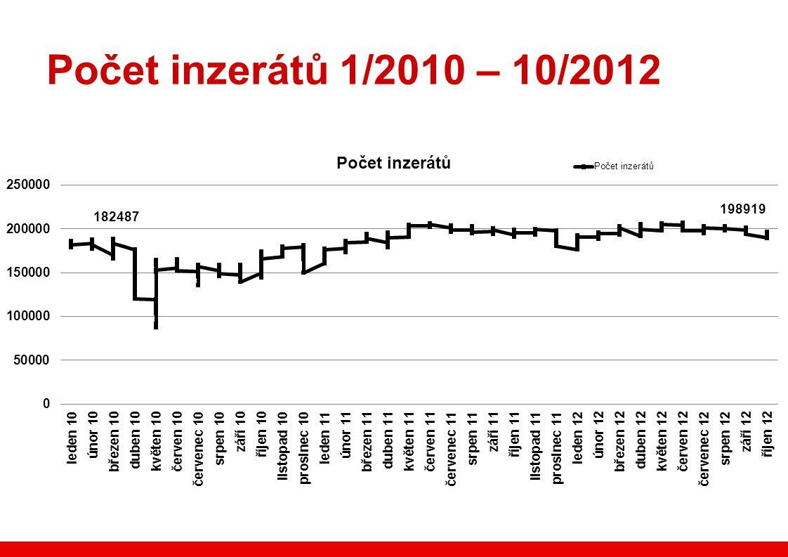 Počet inzerátů 1/2010 – 10/2012