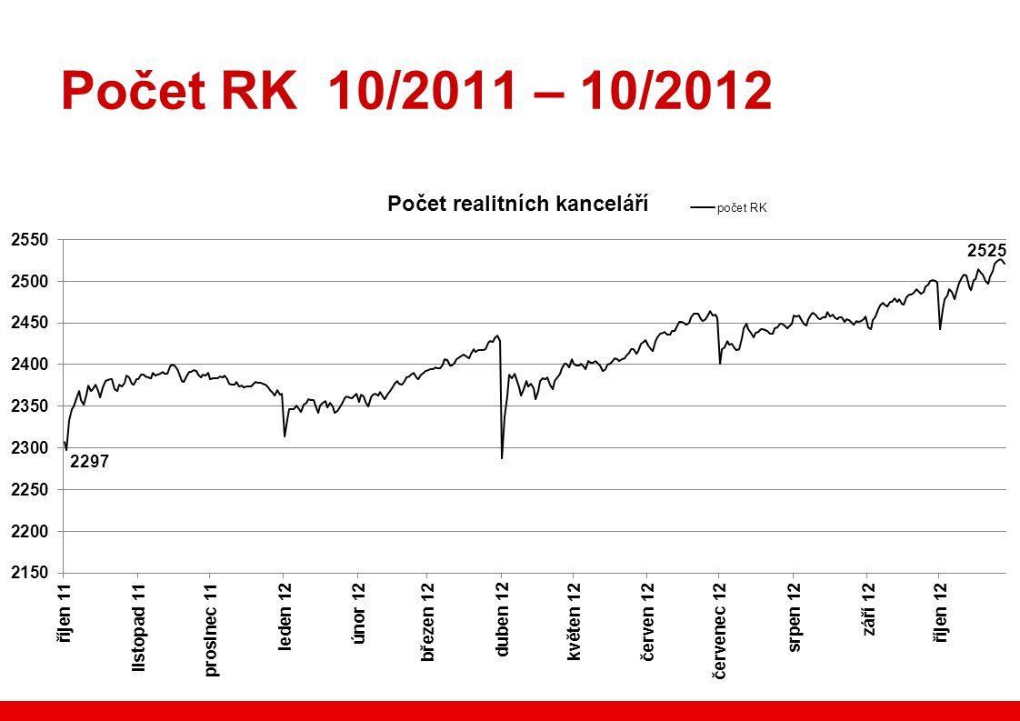 Počet RK 10/2011 – 10/2012