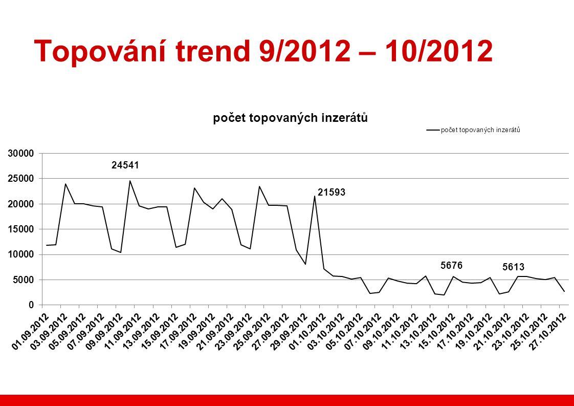 Topování trend 9/2012 – 10/2012