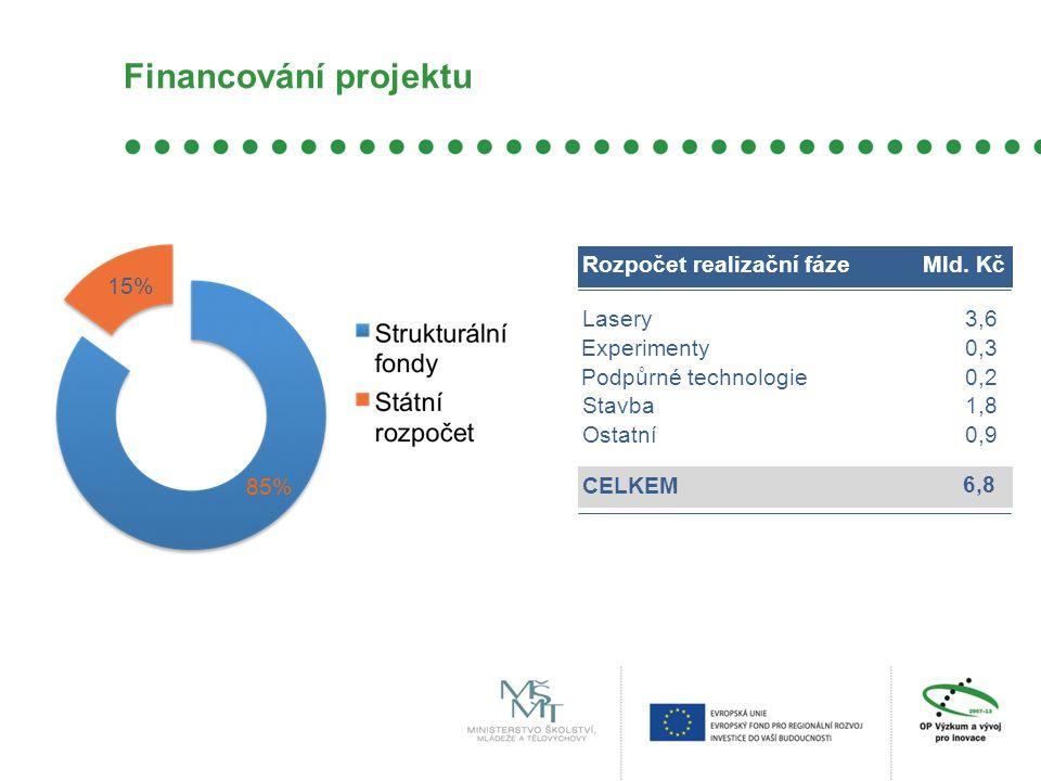 Financování projektu 85% 15% Rozpočet realizační fáze Mld. Kč Lasery