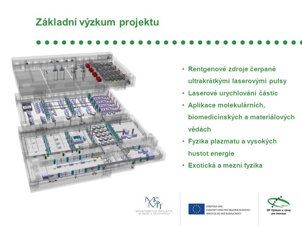 Základní výzkum projektu
