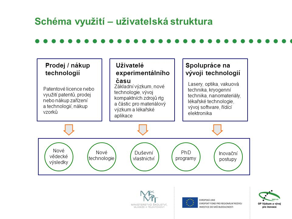 Schéma využití – uživatelská struktura
