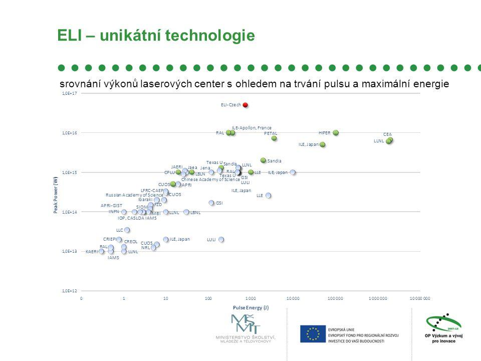 ELI – unikátní technologie