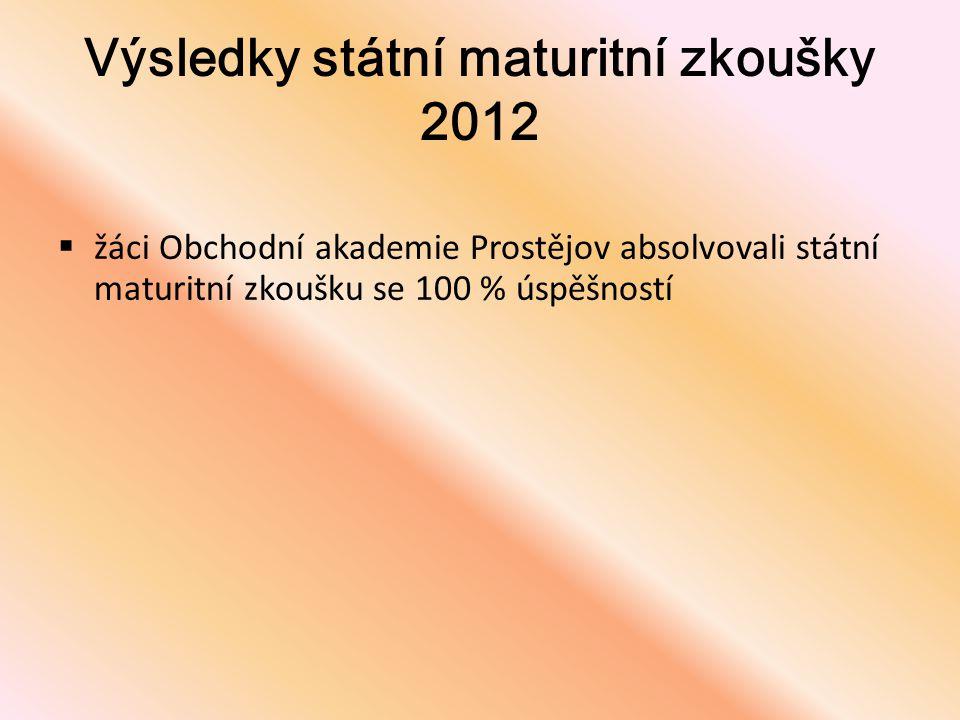 Výsledky státní maturitní zkoušky 2012