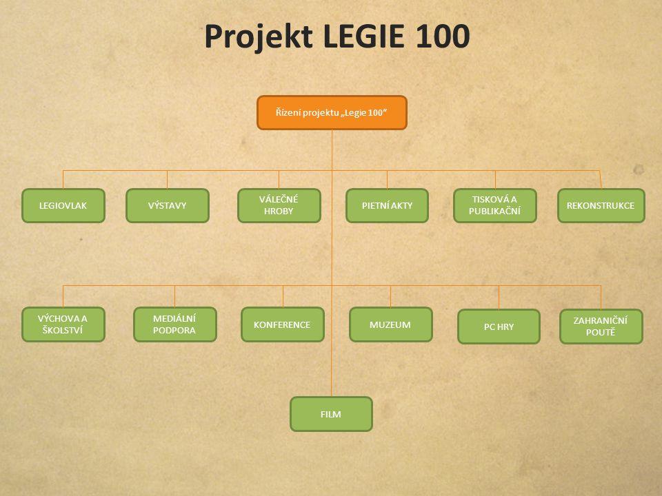 """Řízení projektu """"Legie 100"""