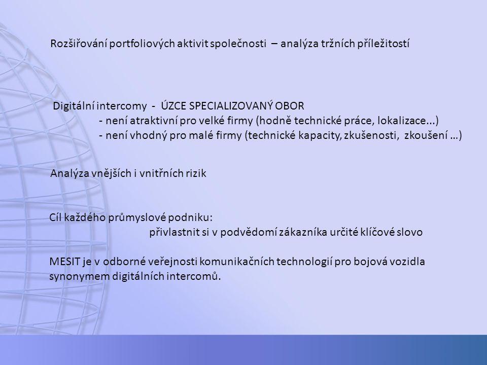 Rozšiřování portfoliových aktivit společnosti – analýza tržních příležitostí