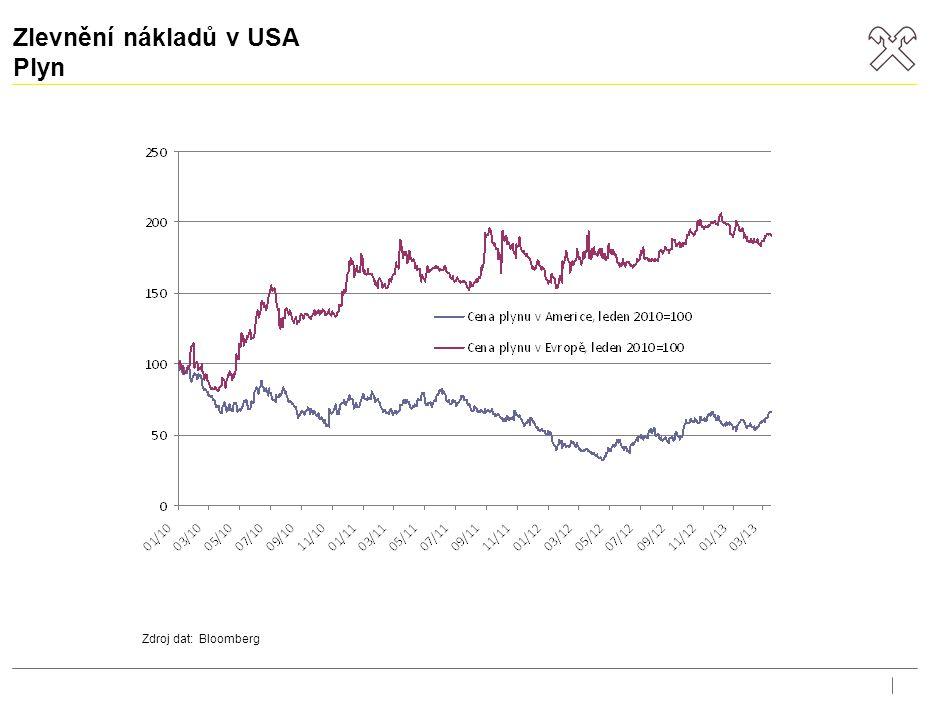 CO2 v USA dolů, v Evropě nahoru