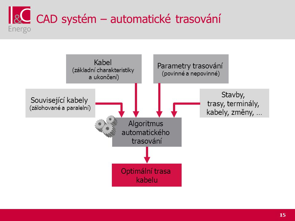 CAD systém – automatické trasování