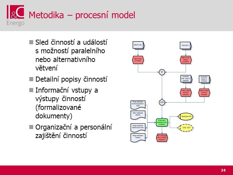Metodika – procesní model