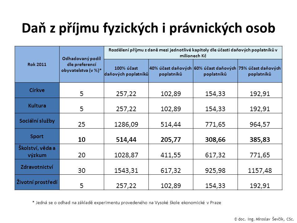 Daň z příjmu fyzických i právnických osob