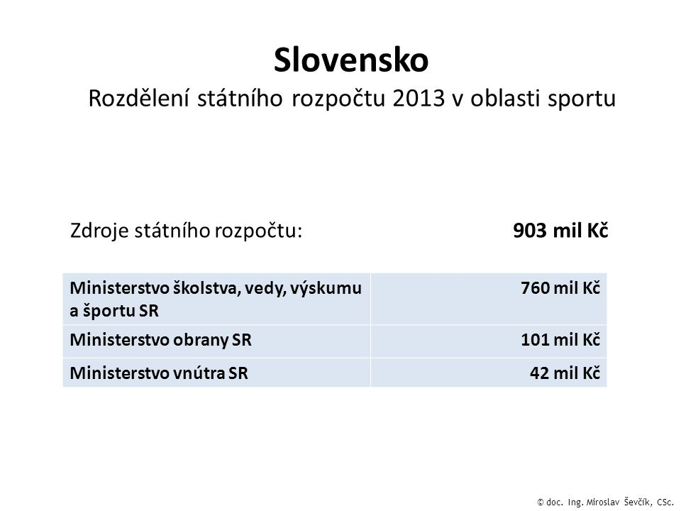 Rozdělení státního rozpočtu 2013 v oblasti sportu