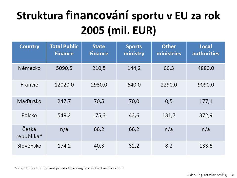 Struktura financování sportu v EU za rok 2005 (mil. EUR)