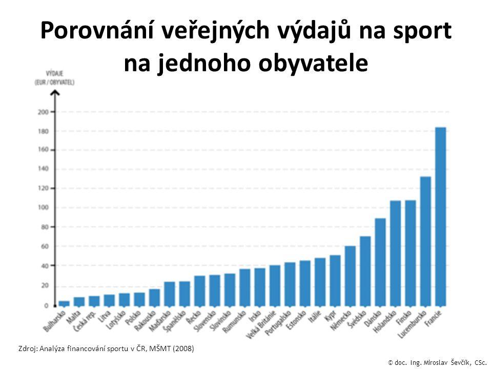 Porovnání veřejných výdajů na sport na jednoho obyvatele