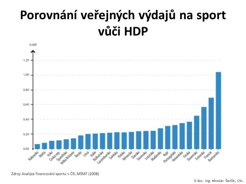 Porovnání veřejných výdajů na sport vůči HDP