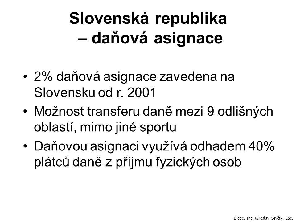 Slovenská republika – daňová asignace